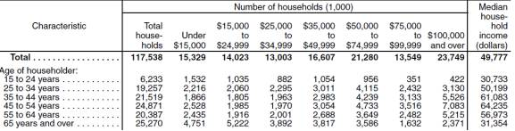 Census YASS